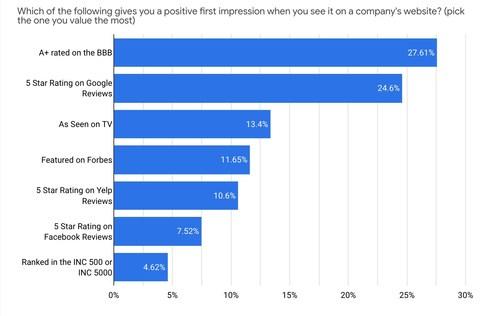 IronMonk's Online Reputation Survey Results