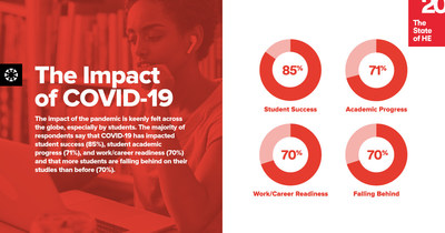 70% of high education students report that they are falling behind on their studies because of COVID-19.