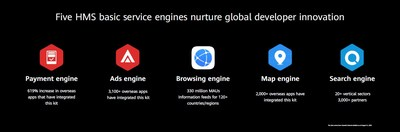 Five HMS basic service engines nurture global developer innovation