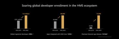 Aumento de la participación de desarrolladores globales en el ecosistema HMS (PRNewsfoto/Huawei Consumer Business Group)