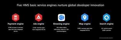 Cinco motores de servicio básico del HMS fomentan la innovación de los desarrolladores mundiales (PRNewsfoto/Huawei Consumer Business Group)