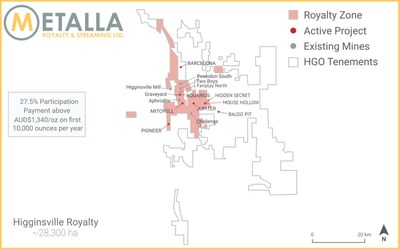 Higginsville Royalty Map (CNW Group/Metalla Royalty and Streaming Ltd.)
