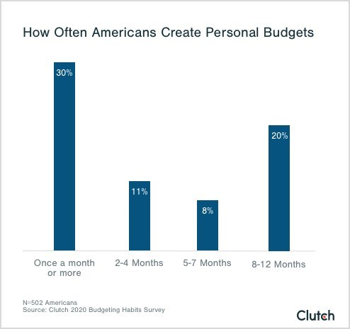 About half of Americans create personal budgets at least every 6-7 months, according to survey data from Clutch.