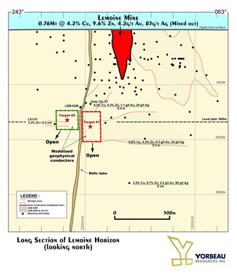 Figure 2: Long section of Lemoine horizon showing target #1 and target #2. (CNW Group/Yorbeau Resources Inc.)