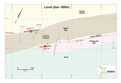 Figure 3: Level plan -800m showing a discordant mafic dyke crosscutting and shifting the Lemoine horizon. Target #1 is located on the south side of the dyke and the target #2 is located on the north side. (CNW Group/Yorbeau Resources Inc.)