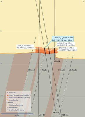 Figure 4 – Vertical Cross-Section 4510E (Drill Hole LE20-54) (CNW Group/IsoEnergy Ltd.)