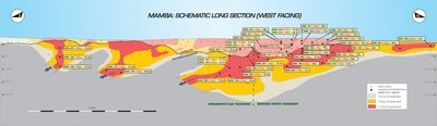 Mamba: Schematic Long Section (West Facing) (CNW Group/B2Gold Corp.)
