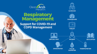 Clear Arch Health announced today the addition of new connected health devices to ensure timely clinical touchpoints for COVID-19 and COPD management. The new peripherals complement the company's already rich ecosystem of connected health devices and will provide clinical teams access to patient generated health data to better manage high-risk patient populations and those who may be delaying their care.