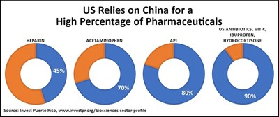 Our pharmaceuticals come largely from outside the US, mostly from China (see chart)