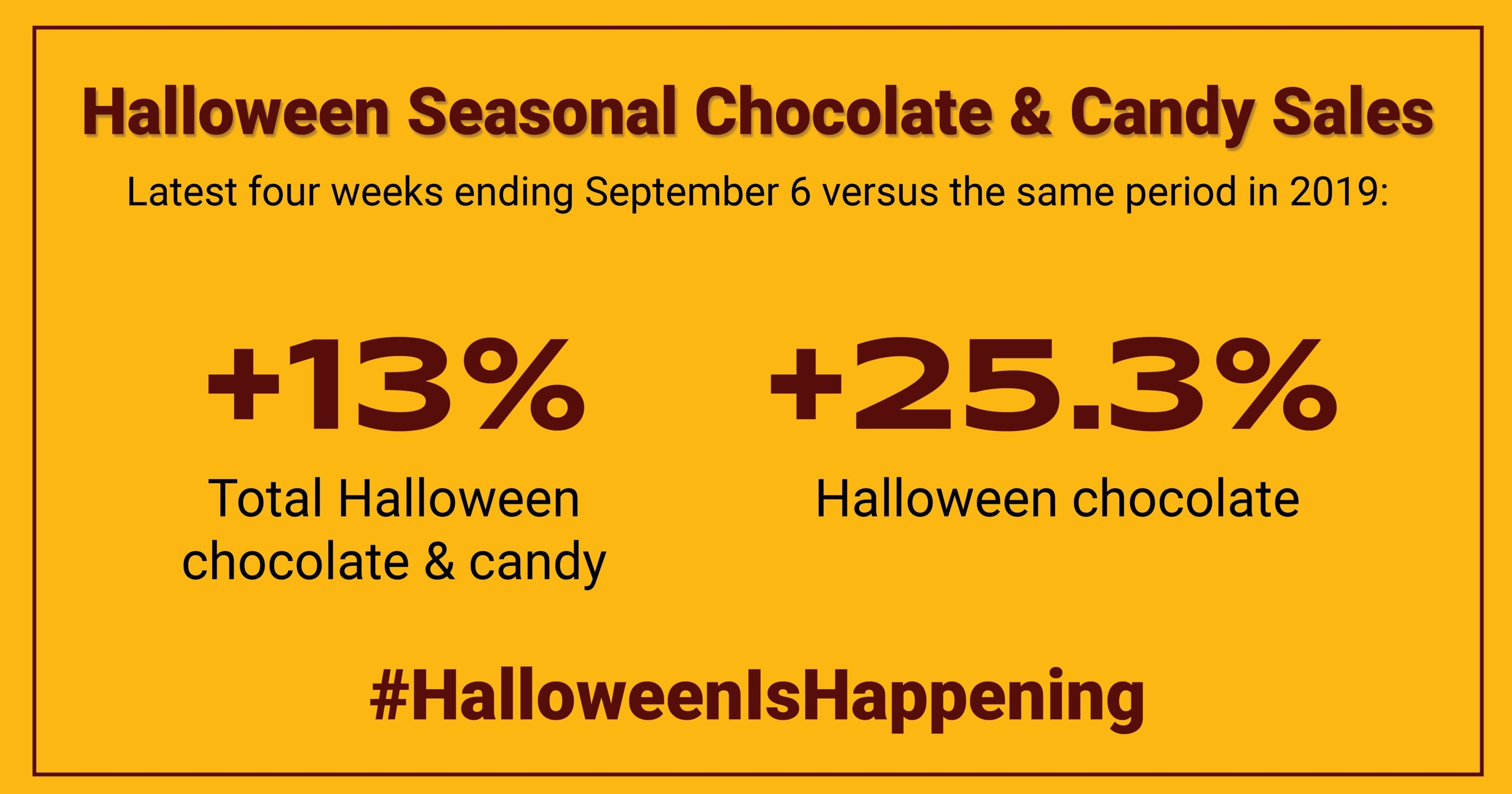 Halloween 2020 Total Revenue New Sales Data Shows Halloween Candy Sales Are Up in 2020