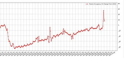 China Hotel Occupancy Year on Year Change in Occupancy - Source: STR
