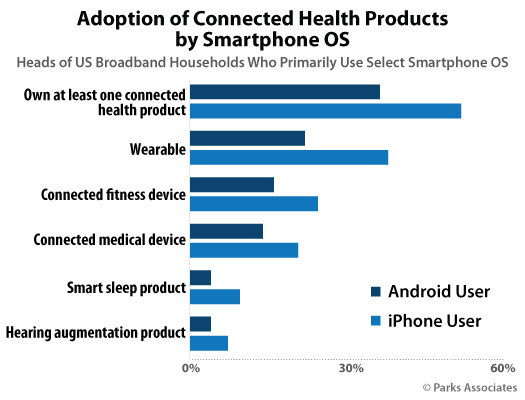 Parks Associates: Adoption of Connected Health Products by Smartphone OS