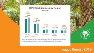 Área certificada da RSPO por região, Relatório de Impacto de 2019 (PRNewsfoto/Roundtable On Sustainable Palm Oil)