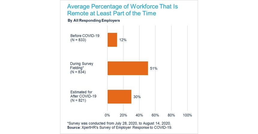 NEW PROVIDENCE, N.J., Sept. 22, 2020 /PRNewswire/ -- The average percentage of employees who will work remotely at least part of the time is projected to nearly triple from 12% before the COVID-19 pandemic to 30% after the pandemic, according to 835 US employ…