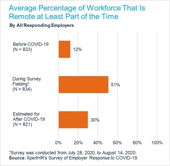The average percentage of employees who will work remotely at least part of the time is projected to nearly triple from 12% before the COVID-19 pandemic to 30% after the pandemic.