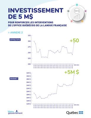 Investissement de 5 M$ pour renforcer les interventions de l'Office québécois de la langue française (Groupe CNW/Office québécois de la langue française)
