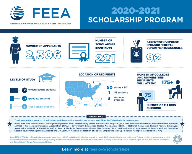 This infographic provides statistics about the 2020 scholarship program.