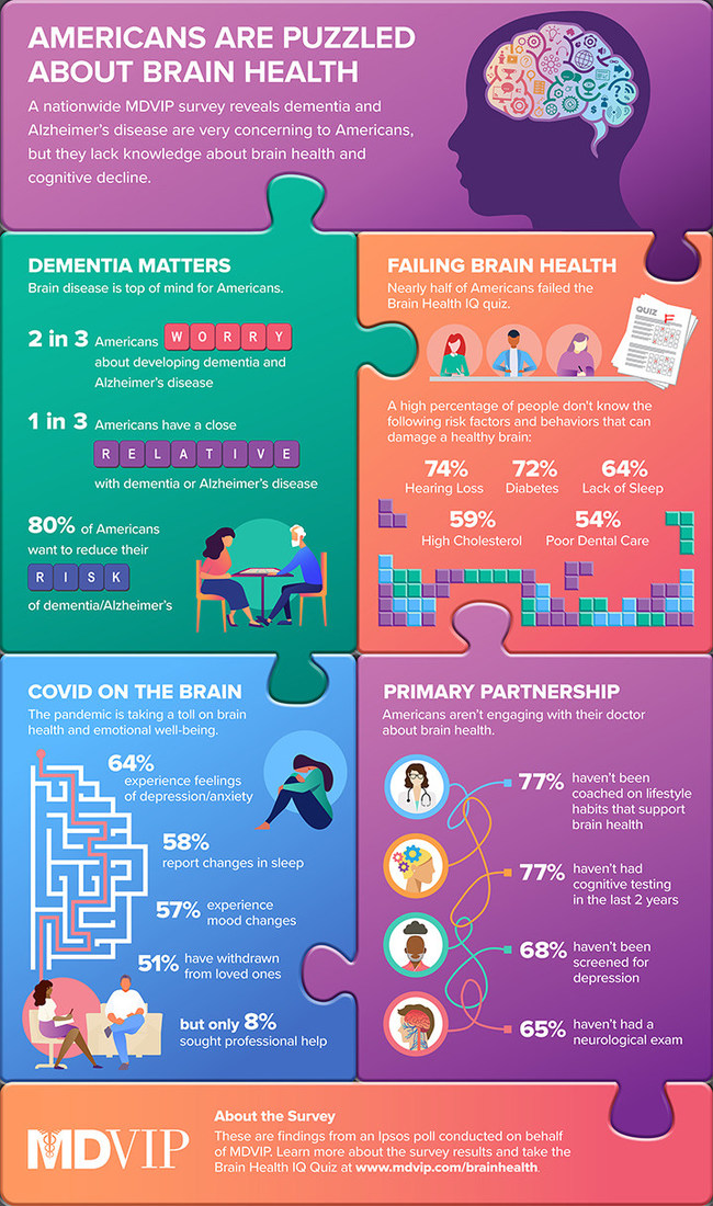 Brain Health IQ Survey Infographic: A national study from MDVIP and Ipsos reveals that most Americans are concerned about developing dementia and Alzheimer's disease, but many are in the dark when it comes to understanding brain health and cognitive decline.