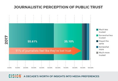 Journalistic perception of public trust