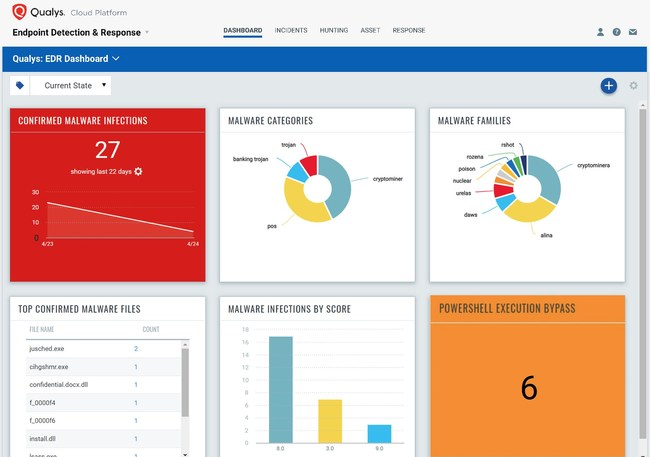 Qualys Multi-Vector EDR correlates multiple security vectors for unified endpoint security management – all in a single cloud-based app