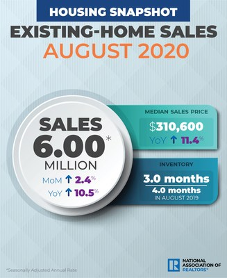 August 2020 Existing Home Sales Infographic