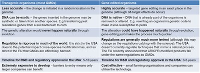 """IDTechEx report, """"Genetic Technologies in Agriculture 2020-2030: Forecasts, Markets, Technologies"""", www.IDTechEx.com/GeneticAgri"""