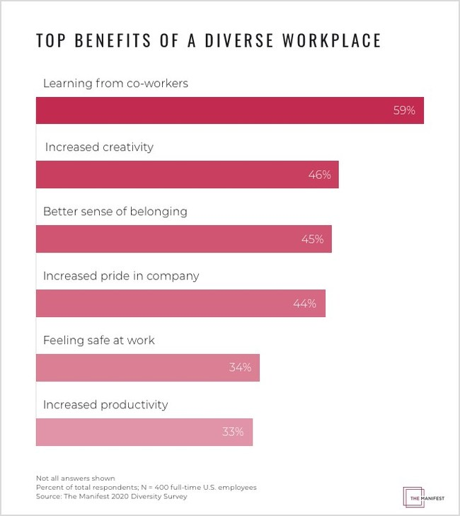 Benefits of workplace diversity vary, but the top ones are learning from co-workers, creativity, and a sense of belonging, according to The Manifest's study.