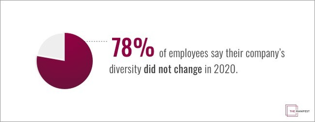 Nearly 80% of employees in the U.S. said their company's diversity did not change in 2020, according to a new study from The Manifest.