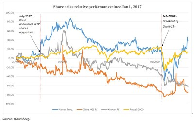 Share Price Relative Performance Since Jan 1, 2017