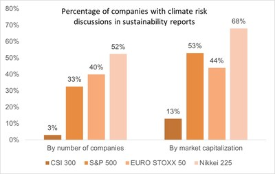 Percentage of companies with climate risk discussions in sustainability reports