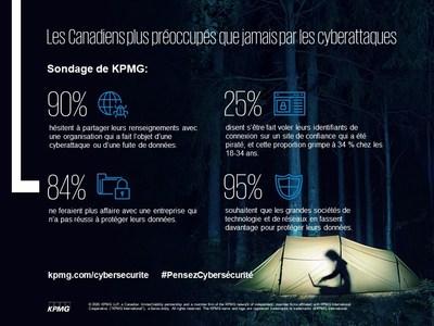 Infographie cybersécurité (Groupe CNW/KPMG LLP)