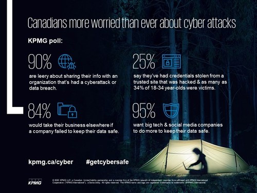 English cyber security poll infographic (CNW Group/KPMG LLP)