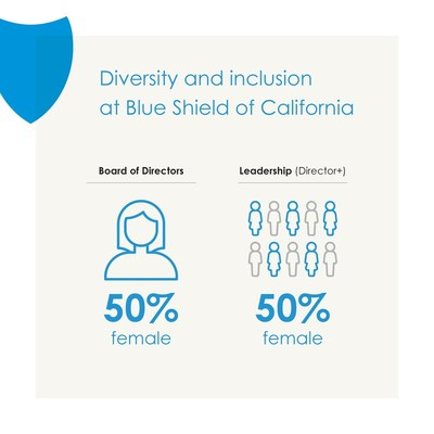 Diversity and inclusion at Blue Shield of California