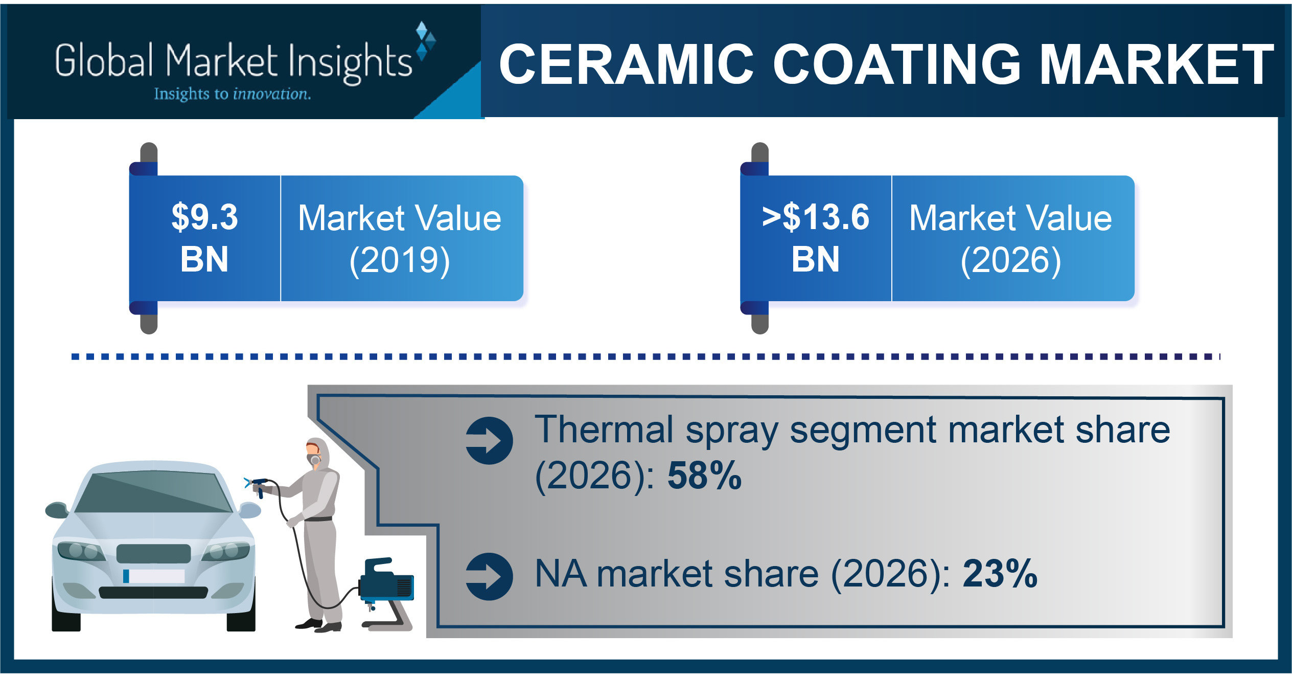 Ceramic Coating Market projected to exceed $13.6 billion by 2026, says Global Market Insights Inc. thumbnail