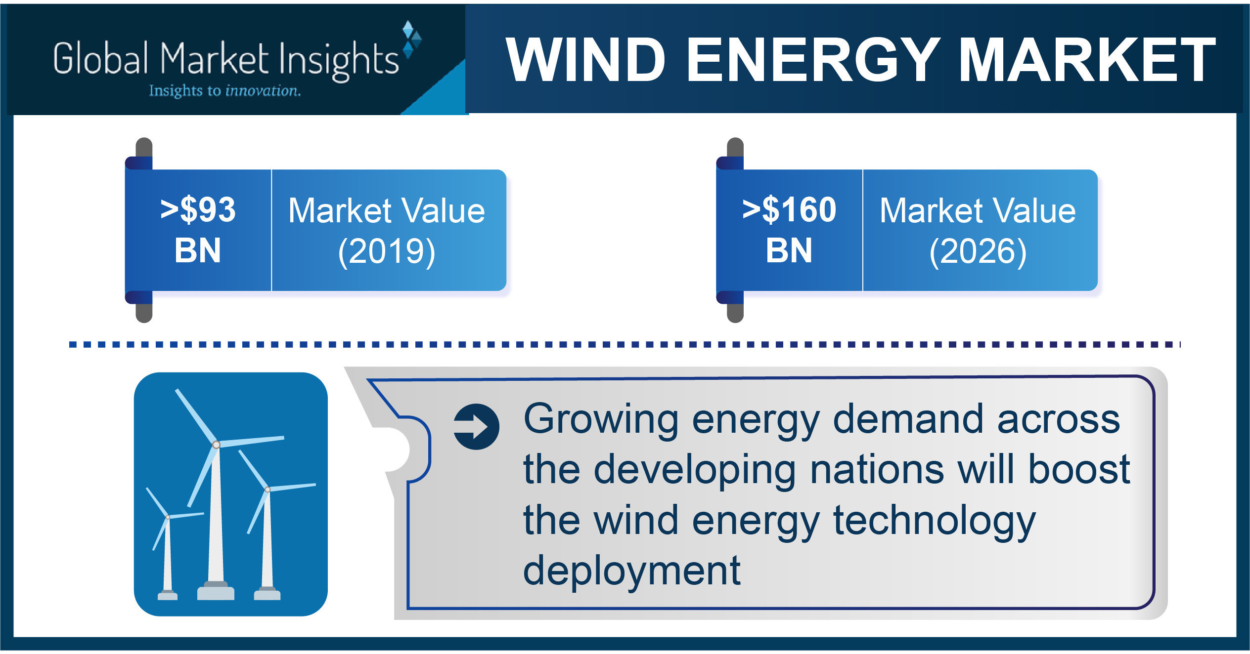 Wind Energy Market Projected to Exceed $160 Billion by 2026, Says Global Market Insights Inc. thumbnail