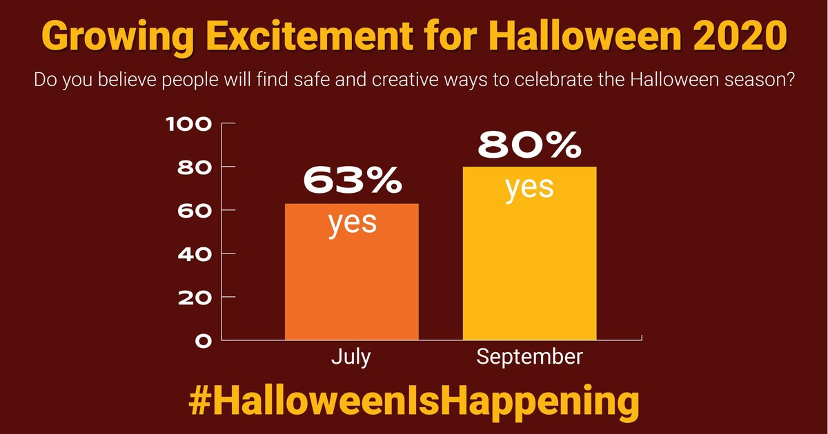 When Will It Be Halloween In 2020 Consumer Excitement for Halloween 2020 Jumps 17 Points Going into