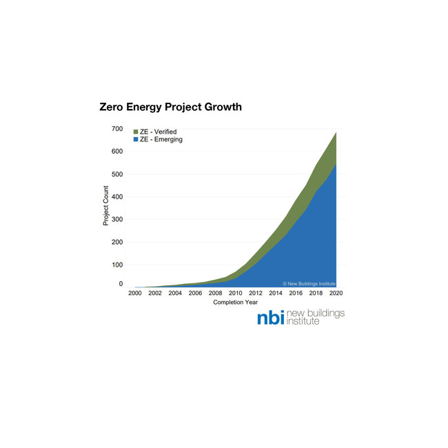 The total number of zero energy projects in NBI's database has increased 42% since 2018. The number of zero-energy-verified projects has more than doubled in that time period.