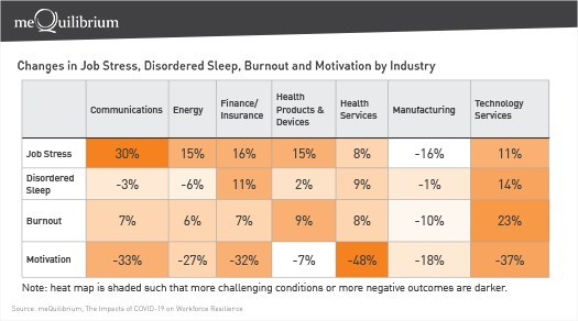 Changes in Job Stress, Disordered Sleep, Burnout and Motivation by Industry