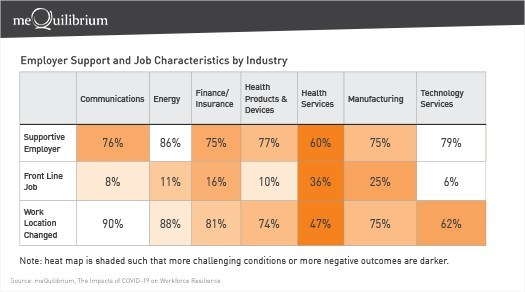 Employer Support and Job Characteristics by Industry
