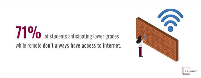Students without trusted internet access fear lower grades this semester, according to a new study from The Manifest.