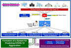 Keio University Research: Combating COVID-19: Nationwide genomic analysis to study possible reasons for the low COVID-19 mortality rate in Japan
