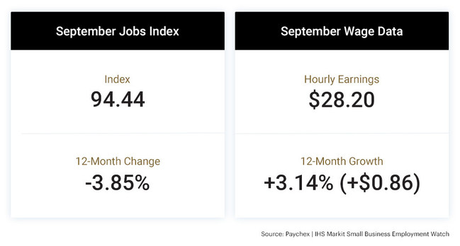 The national jobs index stands at 94.44, remaining in line with April's reading of 94.63. Small business wage growth slowed to 3.14 percent in September.