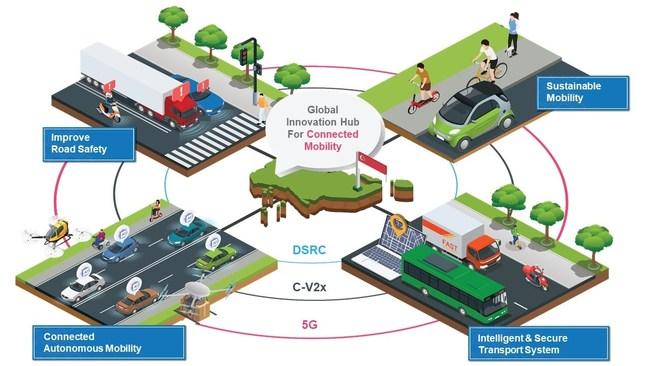 Program Vision : Establish Singapore as a Global Innovation Hub for Connected Mobility (V2X) Research, Commercialisation & Enterprise.