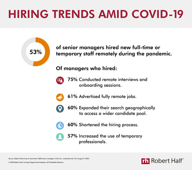 New research from Robert Half reveals companies' recruiting practices during the pandemic.