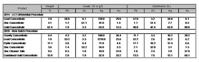 Table 1 – Main Zone Flotation Response Comparisons. Notes: 1. Metallurgical recovery varies with grade. 2. Numbers may not add due to rounding. (CNW Group/Rokmaster Resources Corp.)