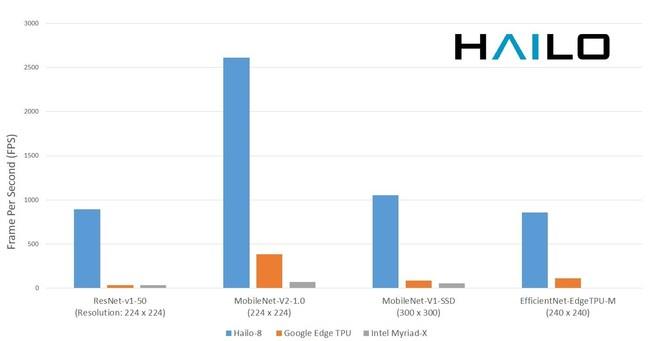 Figure-1: Hailo-8 vs. Intel Myriad-X(1) and Google Edge TPU(2) Performance across common Neural Network benchmarks