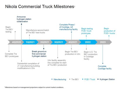 Nikola continues to make progress on and remains committed to achieving the following milestones: