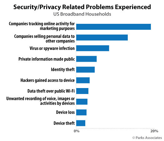Parks Associates: Security/Privacy Related Problems Experienced