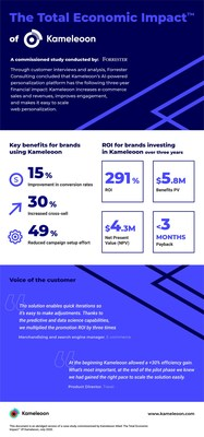 The Total Economic Impact of Kameleoon, a commissioned study conducted by Forrester Consulting
