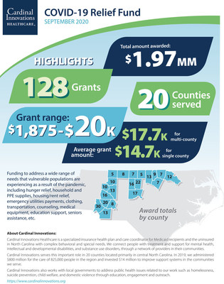 Cardinal Innovations Healthcare COVID-19 Relief Fund - September Highlights